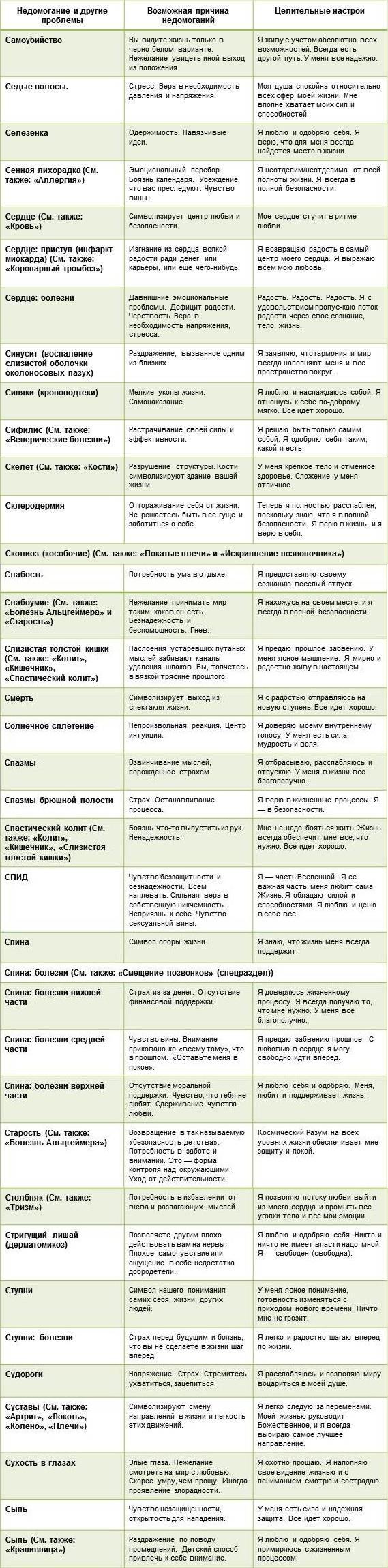 хей-таблица-болезней-С