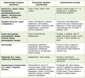 луиза-хей-таблица-болезней-читать-И