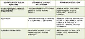 луиза-хей-таблица-болезней-Х