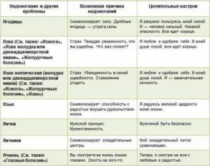таблица-болезней-луиза-Я