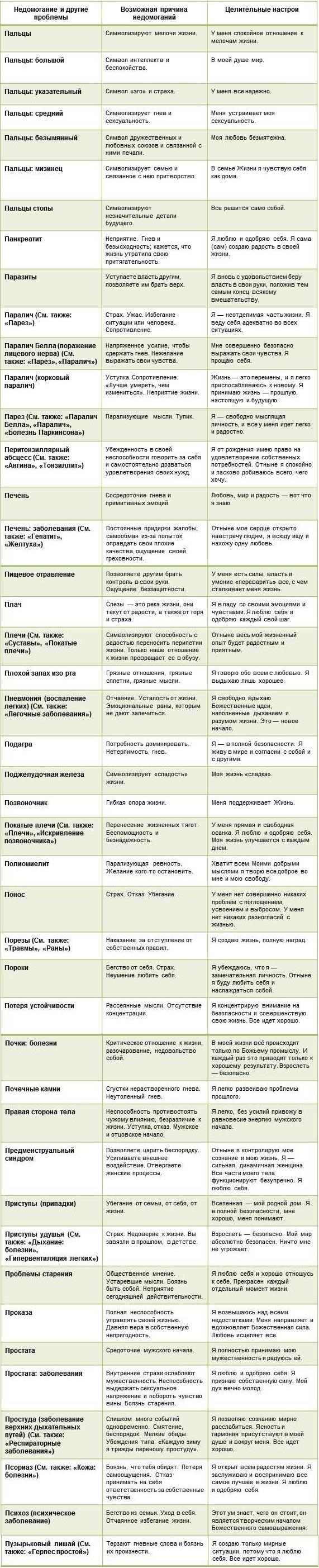 таблица-болезней-П