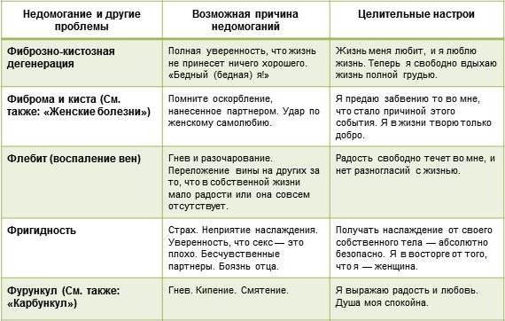 таблица-луизы-хей-болезни-Ф